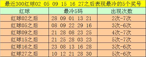 [公益彩票]大剑仙双色球第20032期:红球胆08 11