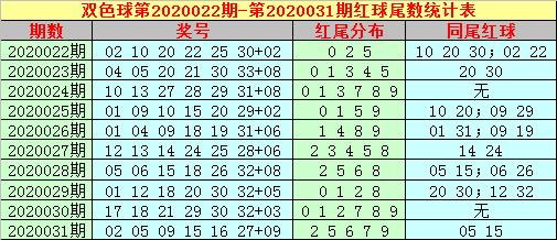 [公益彩票]大玩家双色球第20032期:龙头参考11