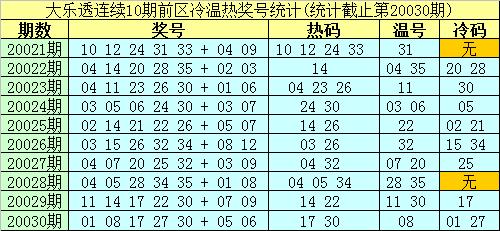 [公益彩票]南华天大乐透第20031期:温码关注06