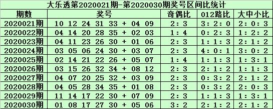 [公益彩票]老铁大乐透第20031期:胆码推荐15 29