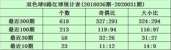 [公益彩票]沧海双色球第20032期:012路比2-2-2