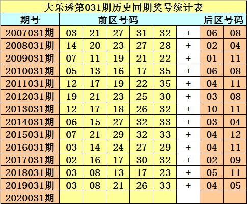 [公益彩票]财叔大乐透第20031期:连号关注16 17