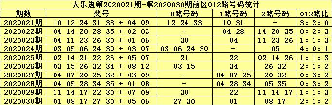 [公益彩票]北斗星大乐透第20031期:胆码看14 31