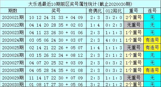 [公益彩票]妖天尾大乐透第20031期:后区和值看16