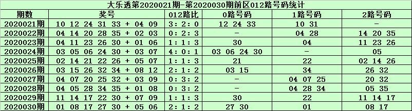 [公益彩票]天星大乐透第20031期:胆码推荐04 25
