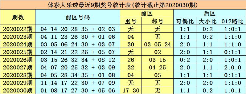 [公益彩票]一品堂大乐透第20031期:凤尾关注32