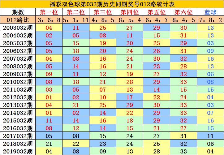 [公益彩票]李老头双色球第20032期:蓝球关注07