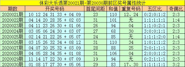 [公益彩票]神算天大乐透第20031期:凤尾关注25