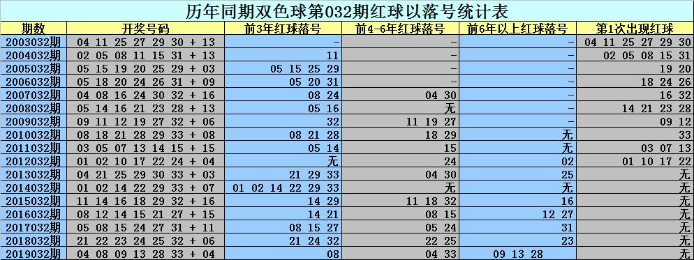 [公益彩票]刘科长双色球第20032期:蓝球关注12