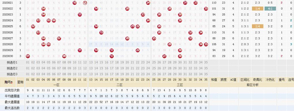 [公益彩票]心语大乐透第20031期:后区和值推荐19