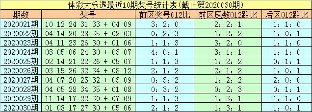 [公益彩票]易阳指大乐透第20031期:后区看08 12