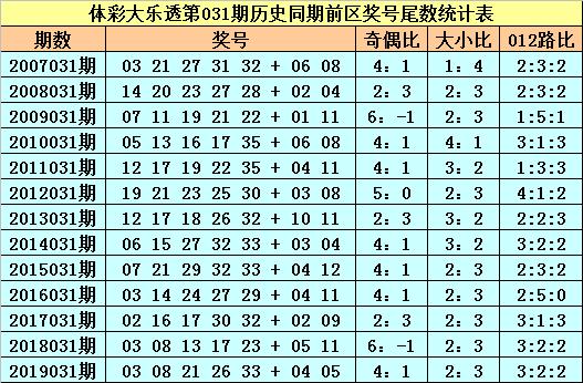 [公益彩票]苏苏大乐透第20031期:奇偶比关注3-2