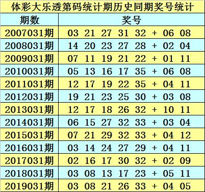 [公益彩票]天机谷大乐透第20031期:胆码看14 24