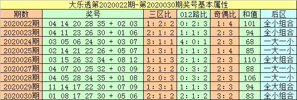 [公益彩票]闲人大乐透第20031期:后区关注02 08