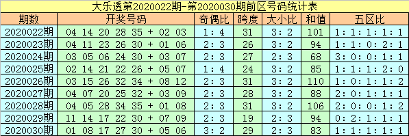 [公益彩票]杨万里大乐透第20031期:后区看03 07