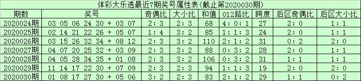 [公益彩票]长寿果大乐透第20031期:龙头凤尾06 35