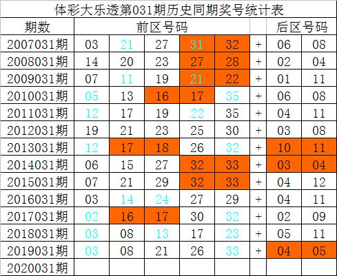 [公益彩票]祥子大乐透第20031期:奇偶比关注2-3