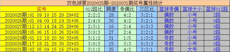 [公益彩票]易顶天双色球第20032期:蓝球看好01 02