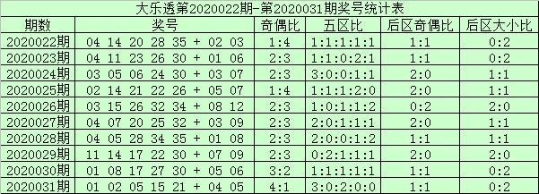 [公益彩票]阿财大乐透第20032期:后区奇码热度增