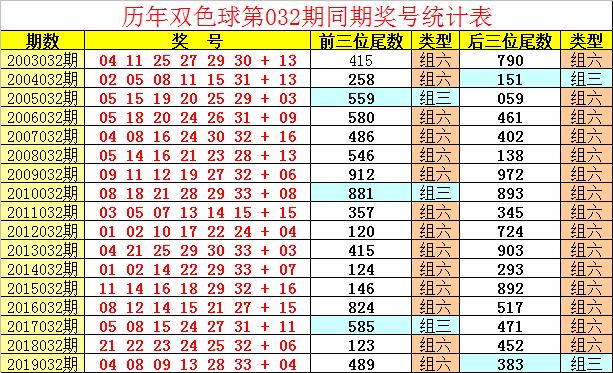[公益彩票]祥子双色球第20032期:蓝球小尾逐渐回补