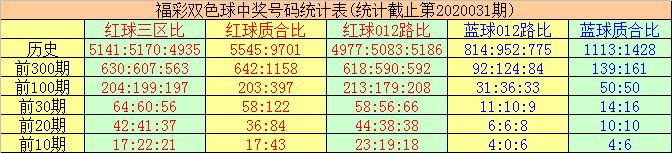 [公益彩票]唐羽双色球第20032期:红球质合比1-5