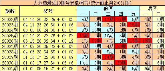 [公益彩票]豹王大乐透第20032期:前区热码14 32