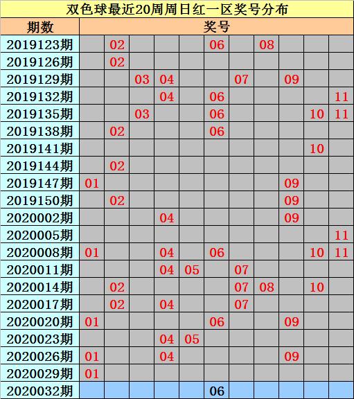 [公益彩票]亦玄双色球第20032期:红球和值107-117