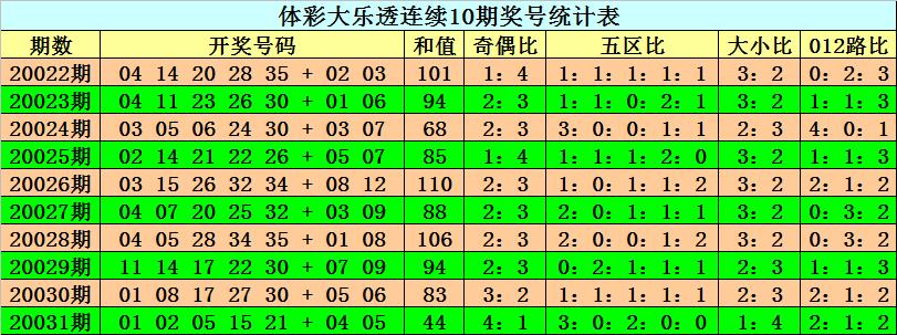 [公益彩票]阿旺大乐透第20032期:后区单挑01 07