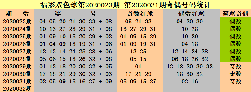 [公益彩票]钟天双色球第20032期:红球奇偶比5-1