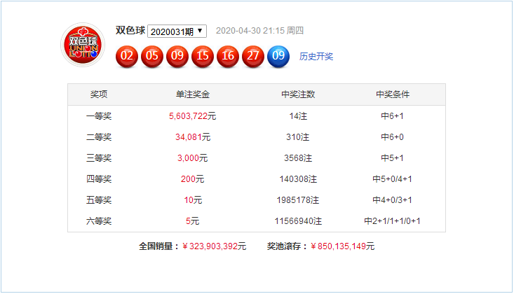 [公益彩票]杨天双色球第20032期:蓝球看0路码