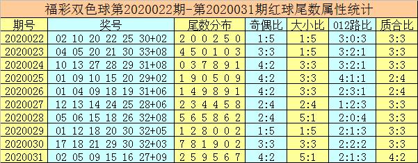 [公益彩票]唐龙双色球第20032期:蓝球一尾独看6