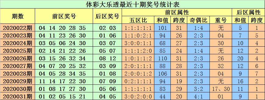[公益彩票]小易大乐透第20032期:前区胆码18 29