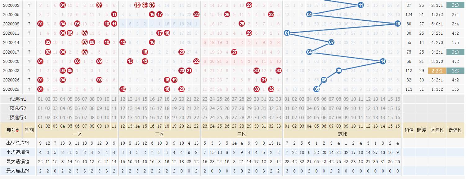 [公益彩票]向问天双色球第20032期:红球大小比2-4