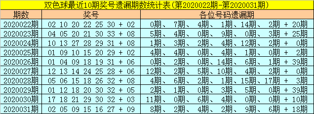 [公益彩票]聂明阳双色球第20032期:蓝球温码看14