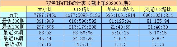 [公益彩票]明皇双色球第20032期:红球大小比2-4