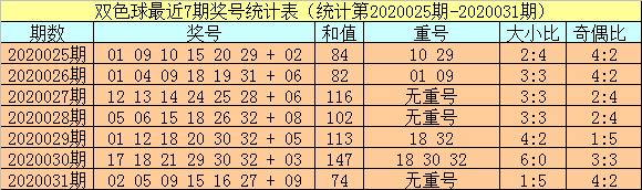 [公益彩票]小霸王双色球第20032期:红球胆05 15 20