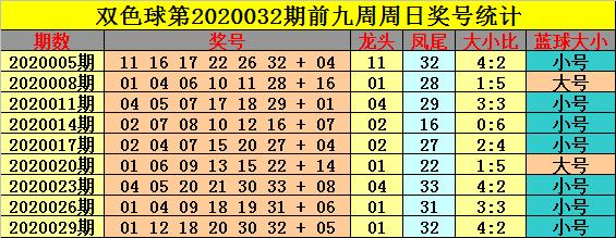 [公益彩票]钟玄双色球第20032期:红球龙头11 凤尾32