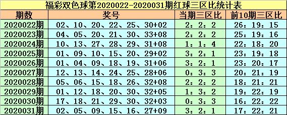 [公益彩票]紫荆花双色球第20032期:红球三区比1-3-2