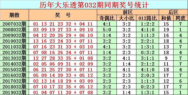 [公益彩票]彩客大乐透第20032期:本期关注跨度5