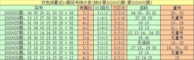 [公益彩票]暗皇双色球第20033期:胆码看17 21 30