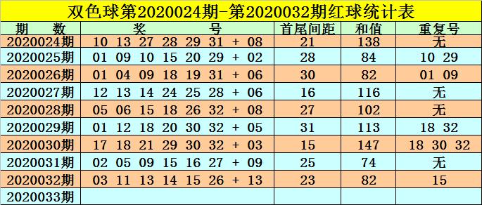 [公益彩票]高月双色球第20033期:和值范围63-73