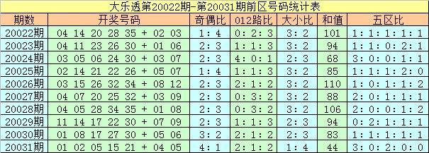 [公益彩票]夏姐大乐透第20032期:后区两码09 03