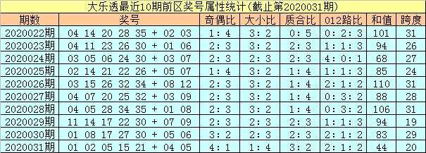 [公益彩票]孔阳大乐透第20032期:龙头关注04 06