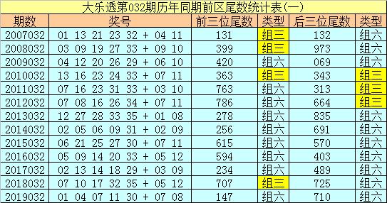 [公益彩票]船长大乐透第20032期:凤尾看最大码35