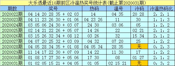 [公益彩票]及时雨大乐透第20032期:温码关注20