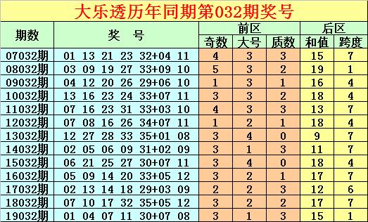 [公益彩票]唐龙大乐透第20032期:本期跨度关注6