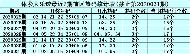 [公益彩票]李真人大乐透第20032期:本期冷码看31