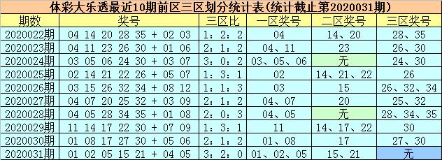 [公益彩票]采荷仙大乐透第20032期:后区看01 06