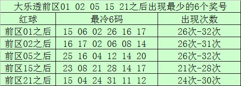 [公益彩票]南宫胜大乐透第20032期:后区看07 11
