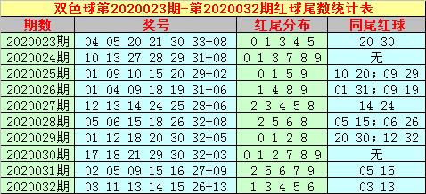 [公益彩票]大玩家双色球第20033期:蓝球关注10